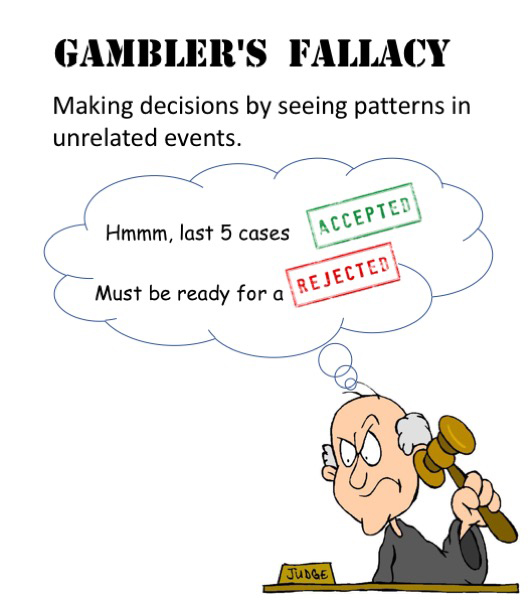 Gamblersfallacy