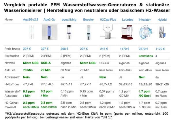 Vergleich-Wasserstoffbooster-Ionisierer2