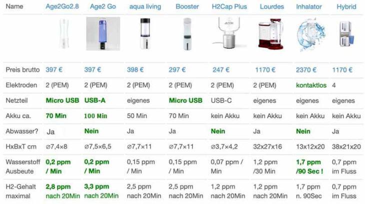 Vergleich-Wasserstoffbooster-Ionisierer_ohne_Info2