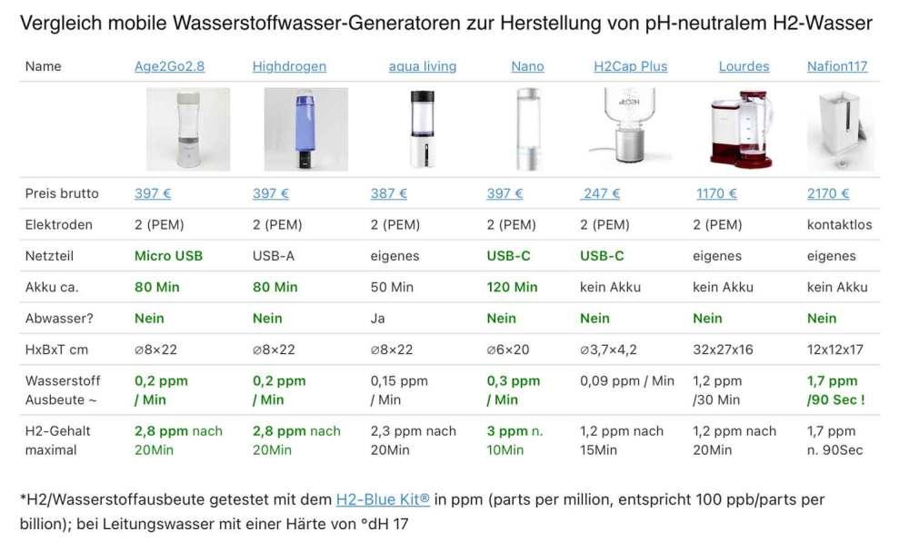 Wasserstoff-Generator-Vergleich-2021