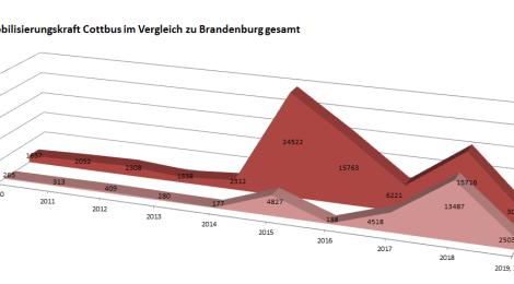 Nachgefragt: Fremdenfeindliche und neonazistische Aktivitäten in Brandenburg im 2. Quartal 2019 – Ausführliche Auswertung mit Übersichten