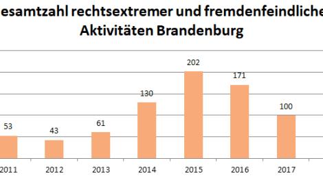 Nachgefragt: Fremdenfeindliche und neonazistische Aktivitäten in Brandenburg im 4. Quartal 2019 – Ausführliche Auswertung mit Übersichten