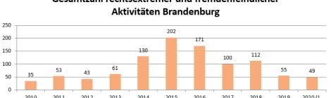 Nachgefragt: Fremdenfeindliche und neonazistische Aktivitäten in Brandenburg im 2. Quartal 2020 – Ausführliche Auswertung mit Übersichten