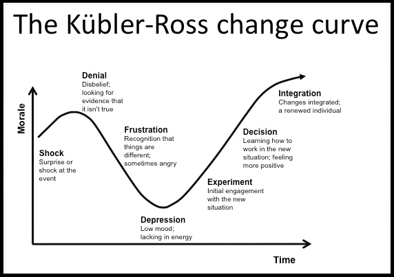 Kubler-Ross change curve