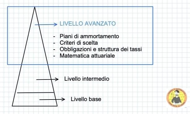 ••iiii¯  LIVELLO AVANZATO  Piani di ammortamento  Criteri di scelta  Obbligazioni e struttura dei tassi  Matematica attuariale  Livello intermedio  Livello base