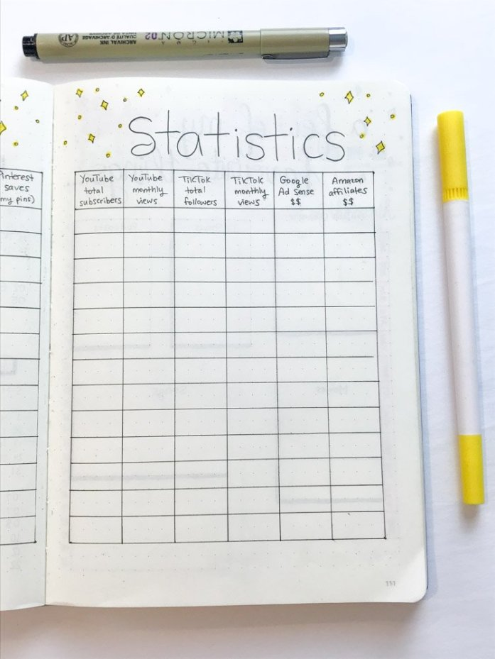 2021 blog statistics spread