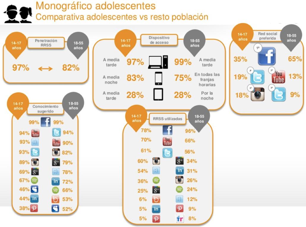 adolescentes en las redes sociales en espana - aib 2015