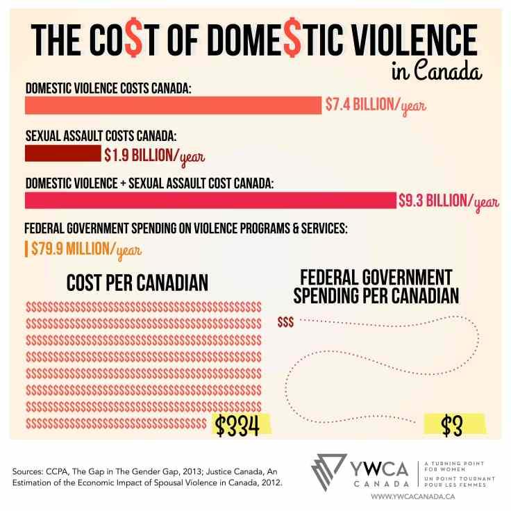 infographics-YWCA-cost -jpeg