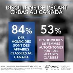 infographics- YWCA indigenous second FRENCH