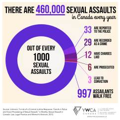 infographics-YWCA-assault
