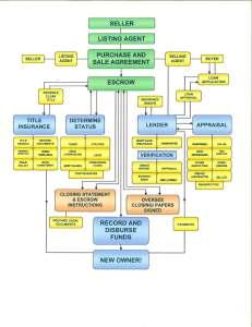 Real Estate Transaction Map