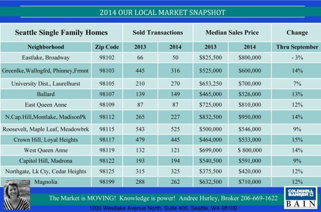 Rainier Market Snapshot- Appreciation by Zips- recap thru September 2014_HurleySingleDigital