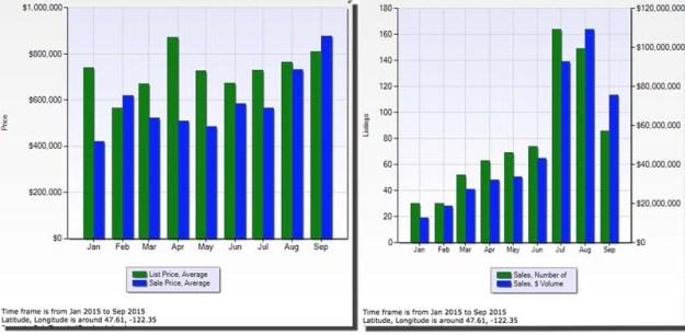 Downdown Condominium Sales