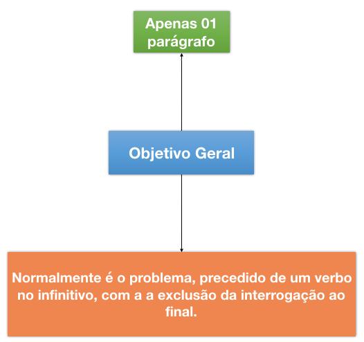 Introducao de TCC - objetivo geral