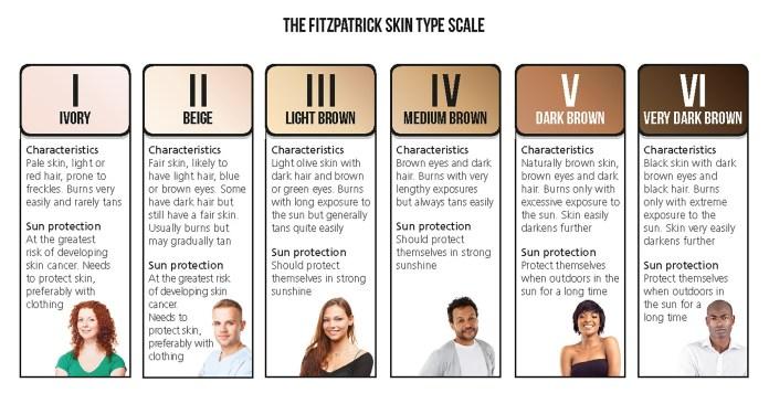 fitzpatrick skin scale tanning