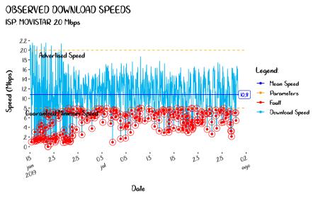 Observed Download Speeds