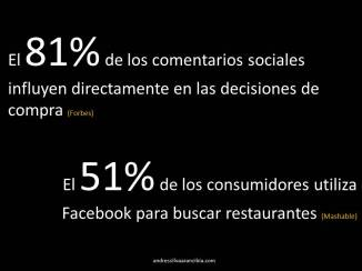Dos Estadísticas Claves en Social Media Marketing