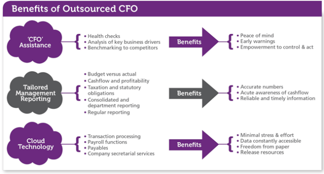 Outsourced CFO - Benefits