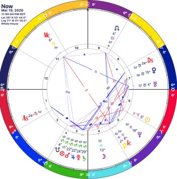 Aries Ingress chart 2020 DC