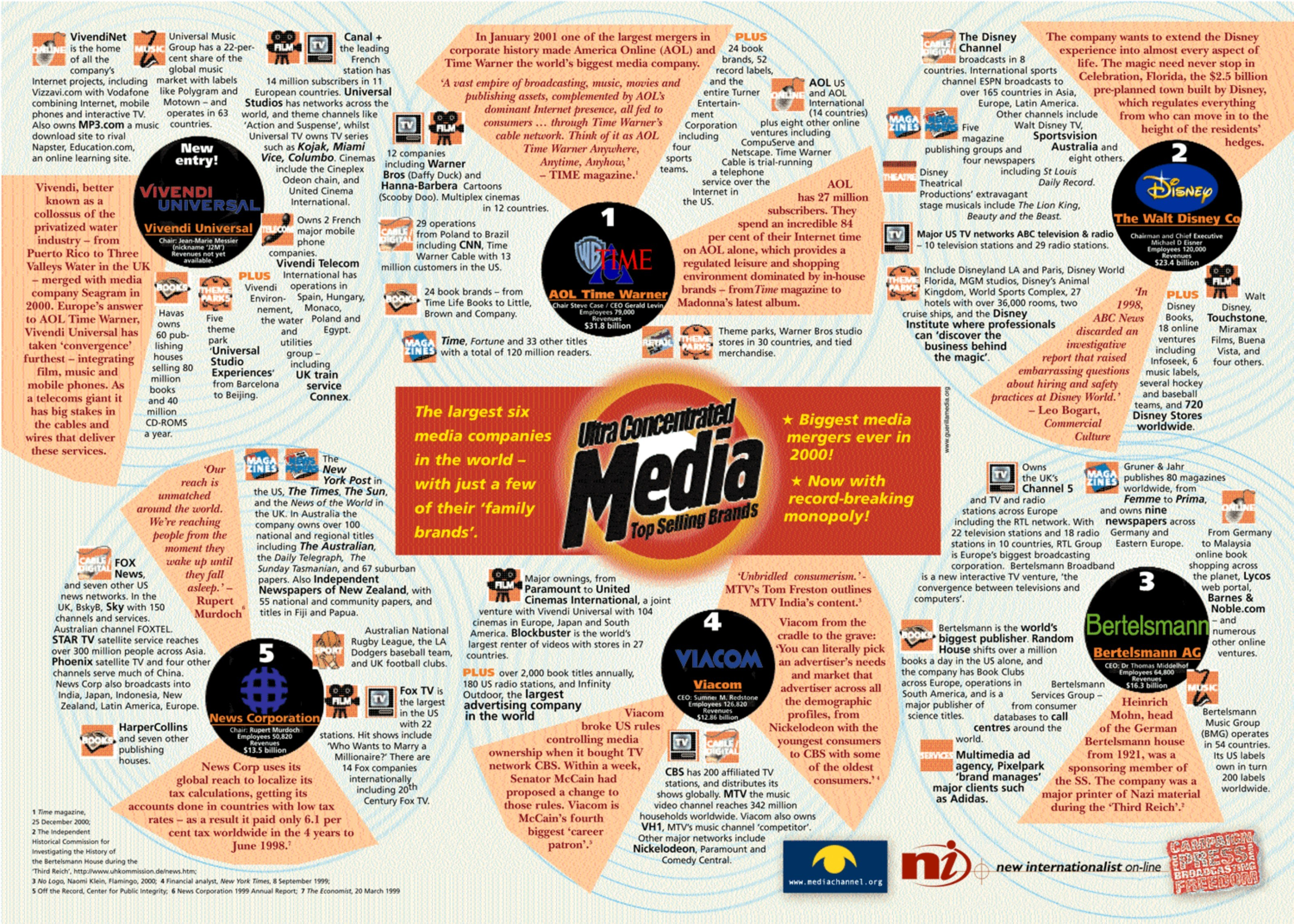 Ultra Concentrated Media