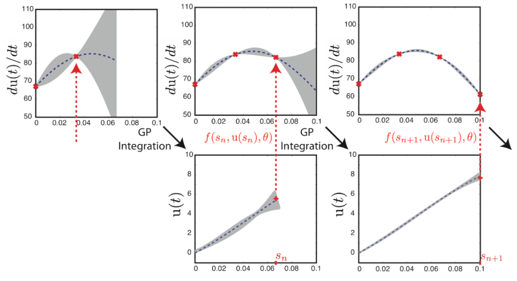 Bayesian Uncertainty Quantification for Differential