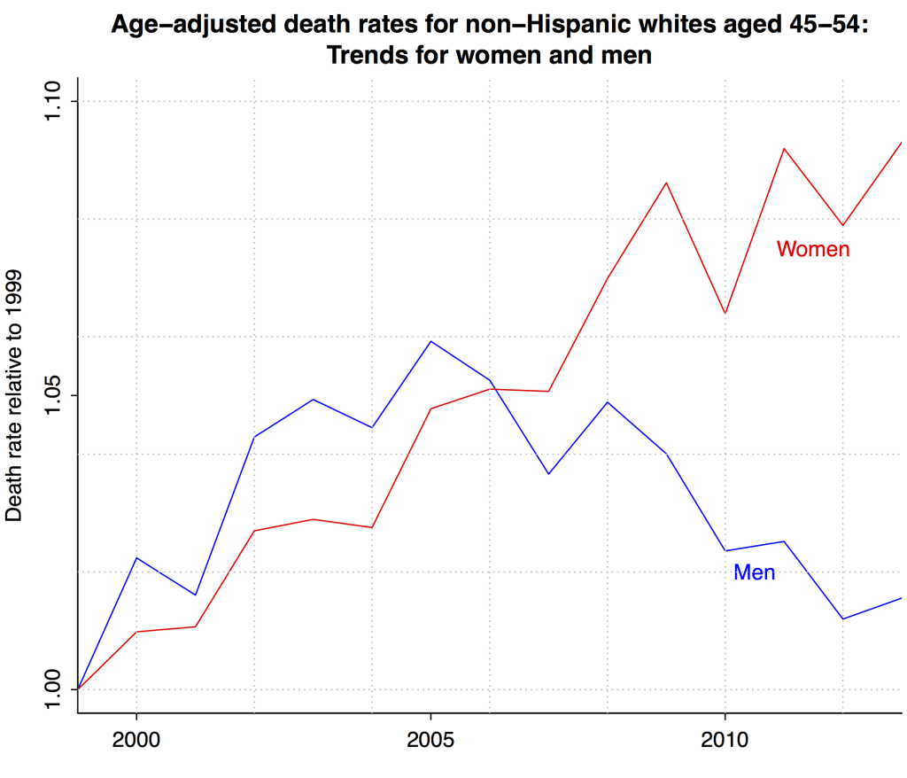 Death rates have been increasing for middle-aged white women ...