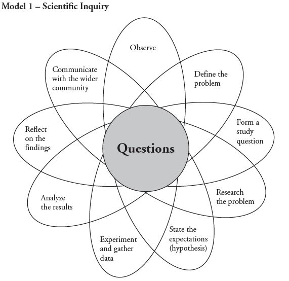 Analyzing And Interpreting Scientific Data Pogil Answer