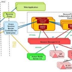 Avaya Architecture Diagram 1997 Ford F150 Radio Wiring An Introduction To The Webrtc Snap-in | Sip Adventures