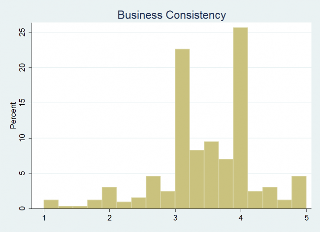 Business Consistency Histogram