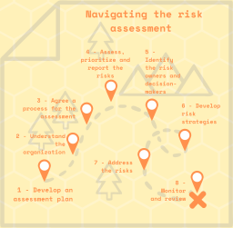 risk management PDF roadmap