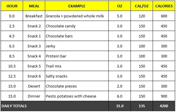 Template Food Excel List