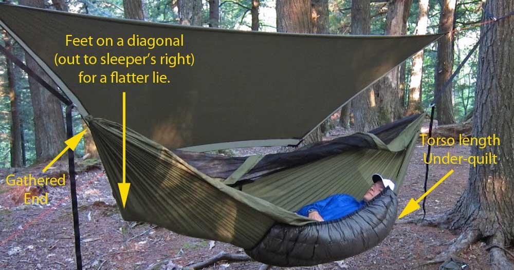 Hammock Camping  Part II Types of backpacking hammocks