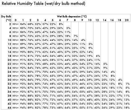 Psychrometric table also weather demos andrew   science log rh andrewslog wordpress
