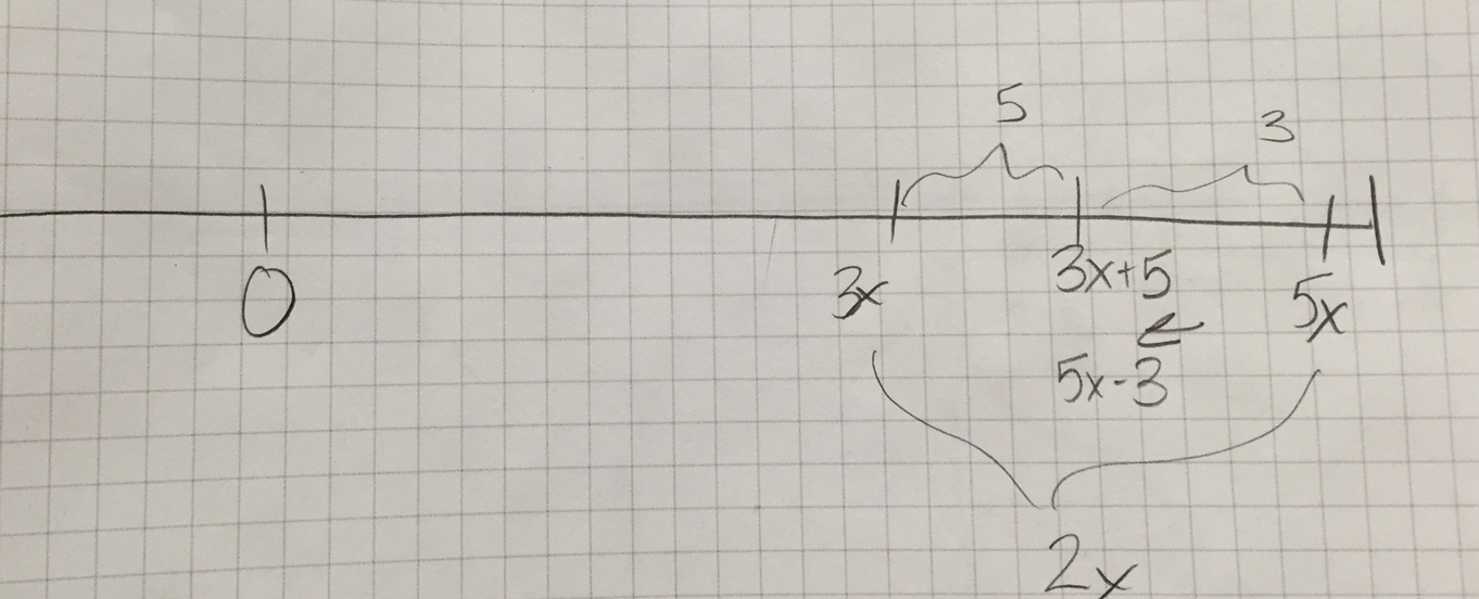 Clothesline Math
