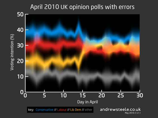 April 2010 UK opinion polls