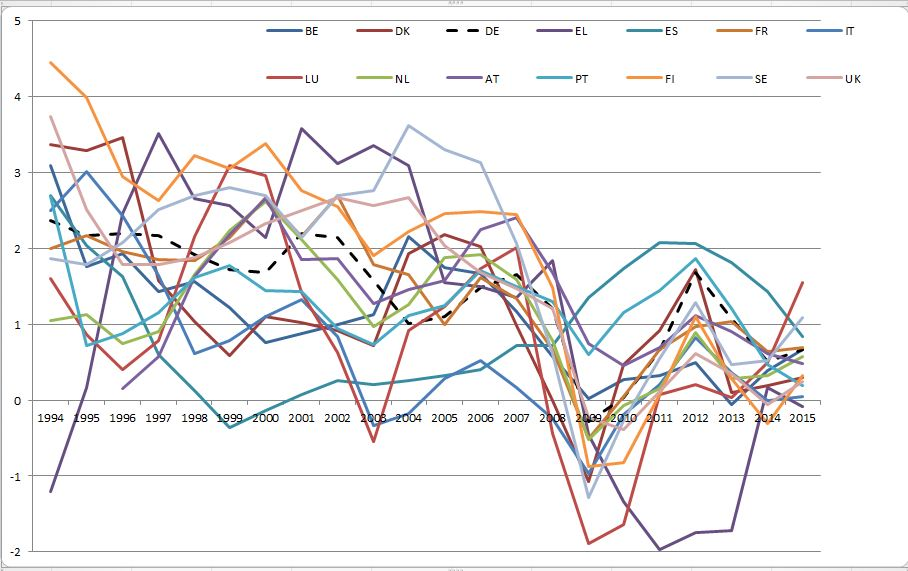 EU15 productivity growth per work hour smoothed