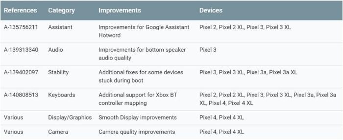 Mejoras actualizacion Android noviembre