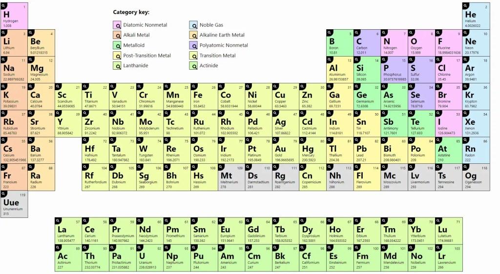 Modern Periodic Table 31