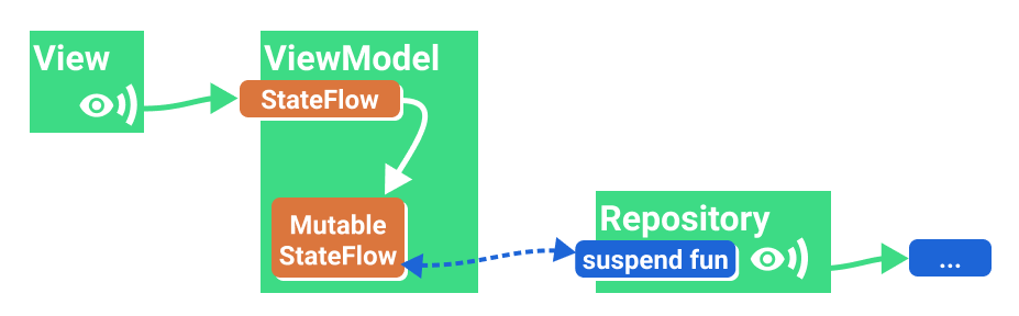 Expose the result of a one-shot operation with a Mutable data holder