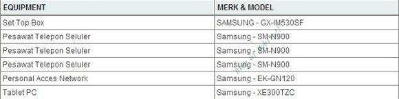 Certificacion Samsung® Galaxy Note tres en Indonesia