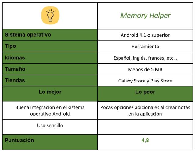 Tabla de Memory Helper