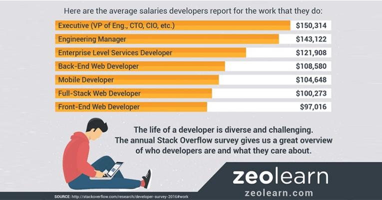 Average salaries developers report for their work