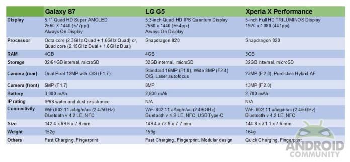 s7-vs-g5-vs-xperiaxperformance