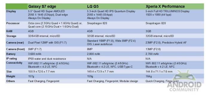 s7edge-vs-g5-vs-xperiaxperformance