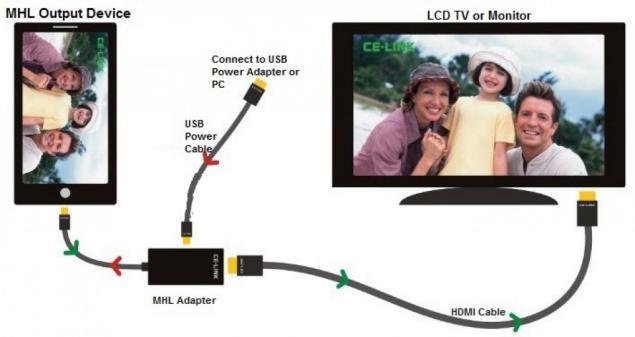 Clonar la pantalla Android con MHL compatibles al TV