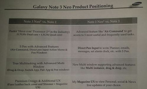 Samsung Galaxy Note 3 Neo Leaked with Full Specs