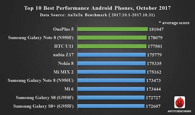 AnTuTu actualiza o seu TOP10 referente a Outubro 2