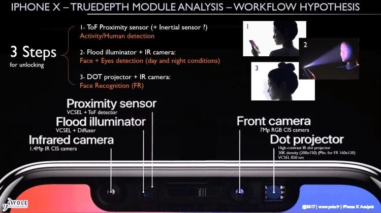 iPhone em 2019 poderá chegar com um sensor 3D também na traseira 1