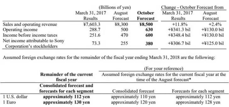 Sony publica resultados fiscais do 2º trimestre, Parabéns! Mais ou menos 2