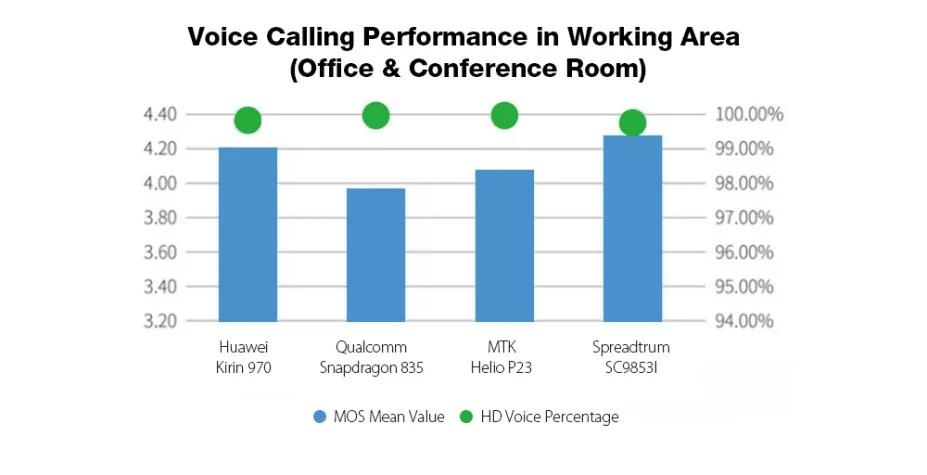 Mais poderoso que Snapdragon 835 / Helio P23? Spreadtrum SC9853I 6